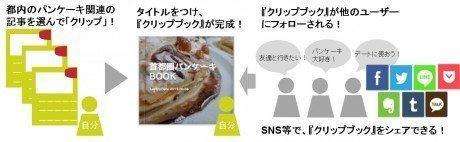 clipbook_sakusei