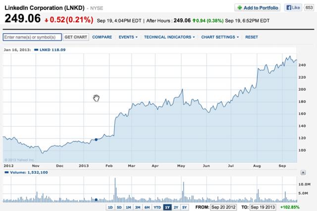 linkedin_stock