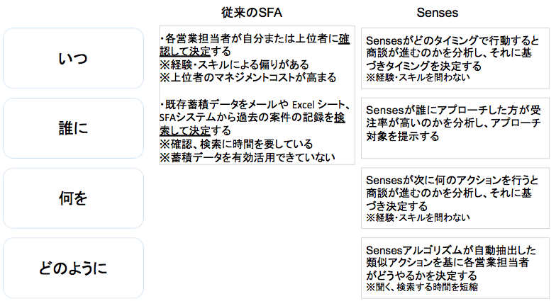 SFA_Senses