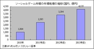 techwave_gsgl資料3_市場規模