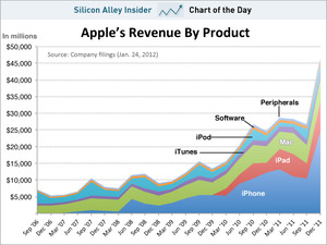 chart-of-the-day-apple-quarterly-revenue-by-product-jan-24-2012