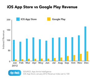 ios-vs-google-play-revenue