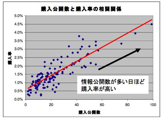 購入公開数と購入数の相関関係