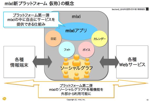 mixi新プラットフォーム
