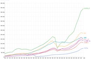 インドネシアGDPグラフ