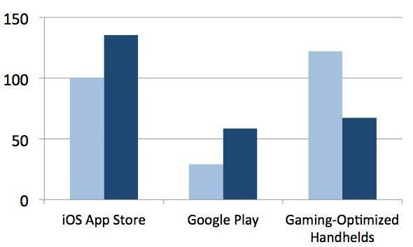 「iOSゲーム、携帯ゲーム機超え」  AppAnnie 2013Q1レポート【増田 @maskin】