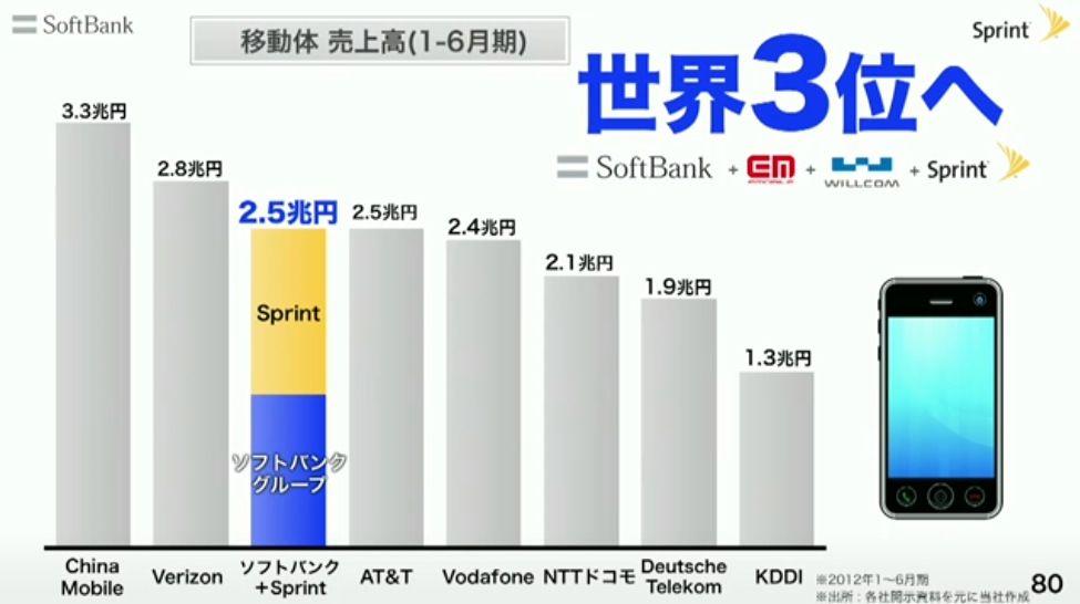 売上世界3位の携帯事業者へ、ソフトバンクのスプリント買収が承認【@maskin】