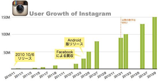本日3周年!Instagramの歴史から学ぶGrowth(グロース)における7つのポイント【冨田 @tommygfx90】
