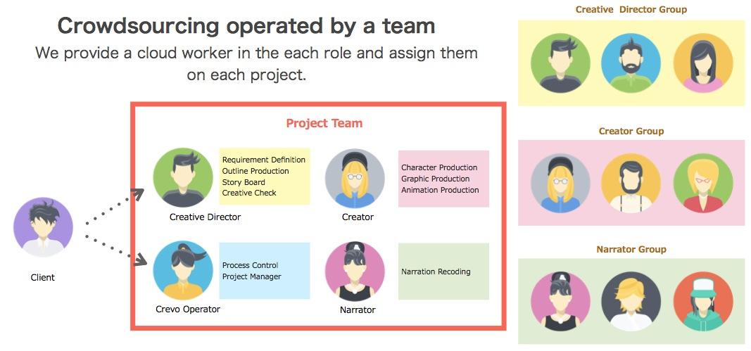 「Crevo」世界のクリエイターにアプリ紹介アニメを作ってもらえるクラウドソーシング 【@maskin】