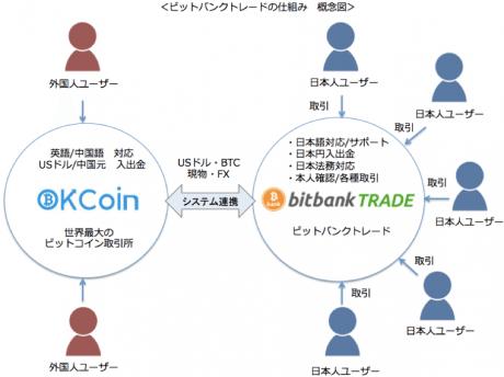 bitbank-kcoin
