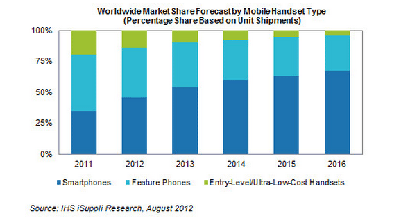 スマホのシェアが来年には世界ケータイ市場の過半数に=米調査会社【湯川】