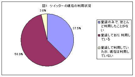 「まったくつぶやかない」Twitterユーザー41.1%=ていうかそれだけ?【湯川】