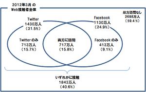 Facebookの平均視聴ページ数はTwitterの1.87倍、重複利用者が購買リーダーの傾向 ビデオリサーチインタラクティブ調査 【増田 @maskin】