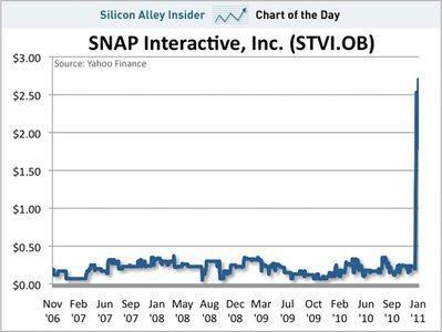 Facebookでナンバーワンの出会い系アプリをつくるSnap Interactiveの株価が急上昇 【三橋ゆか里】