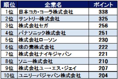 ソーシャルメディア活用の日本企業トップはコカ・コーラ AMN調べ【湯川】