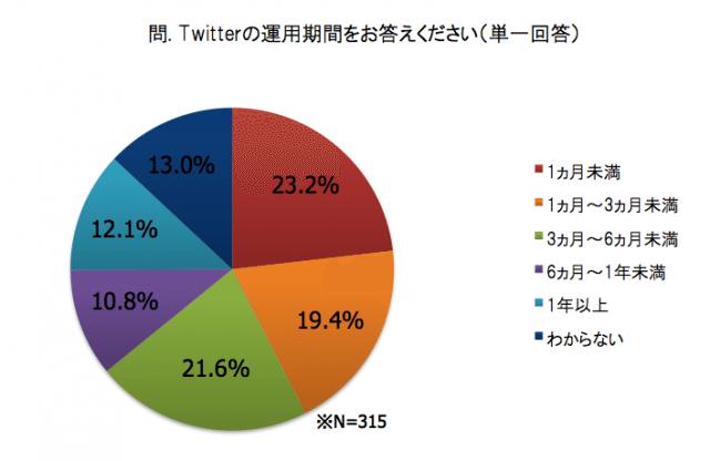 大企業ほど「効果あり」=Twitterの企業利用調査【湯川】