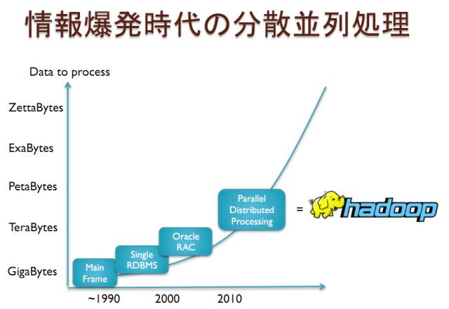 「大量データ処理なら任せて」日本人技術者、世界へ挑戦【湯川】
