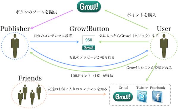 「Grow!」が国内正式リリース、ポイントのAmazonギフト交換も開始【増田(@maskin)真樹】