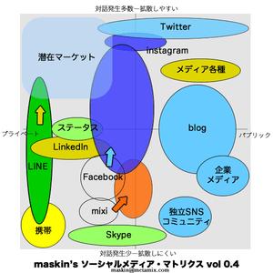 ソーシャルメディア・マトリックスで考える成長の鍵【増田(@maskin)真樹】