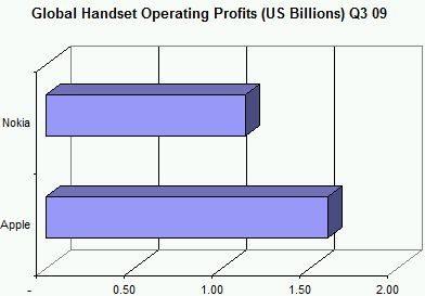 アップルが利益ベースでノキアを抜き世界一のケータイメーカーに