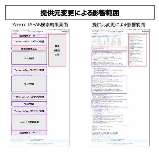 ヤフー株式会社がGoogleとの提携を正式発表【湯川】
