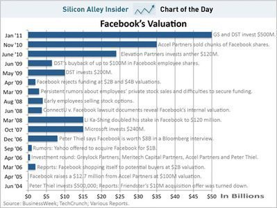 Facebookにつけられた企業価値、過去6年分のまとめ 【三橋ゆか里】