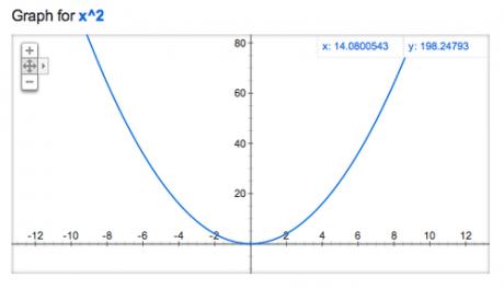 Google検索の「グラフ計算」がすごい 【増田(@maskin)真樹】