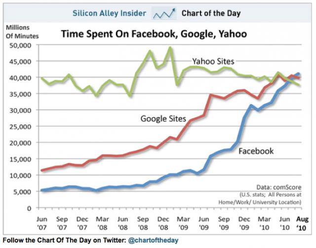 滞在時間でFacebookがGoogle、Yahooを抜き首位に【湯川】