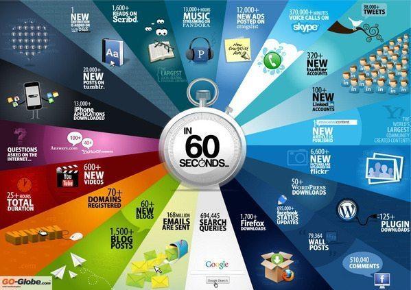 60秒で何が起こってる?ー 世界で発生していることを表わしたインフォグラフィック【増田(@maskin)真樹】