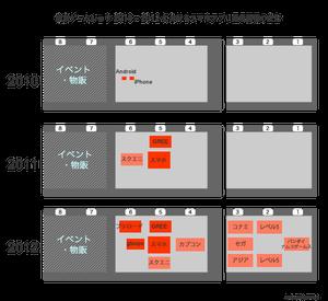 東京ゲームショウの展示面積で見るスマホアプリの急成長具合 【増田 @maskin】#tgs2012