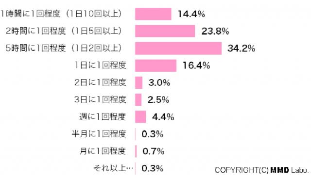 「SNSに毎日ログイン」88.8%(MMD研究所調べ)=主婦パワー、恐るべし【湯川】
