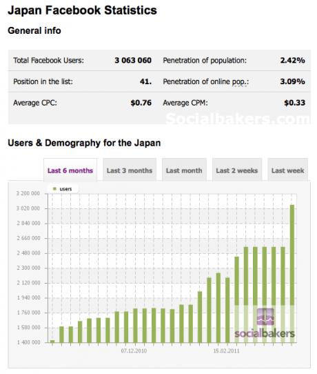 Facebook国内ユーザー300万人超え、一日で一気に50万人増【湯川】