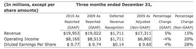 マイクロソフト健在 Kinect好調、4半期売上199億ドル【湯川】