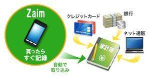 OCN家計簿が「zaim」と連携、個人財務プラットフォームへの第一歩【増田(@maskin)真樹】