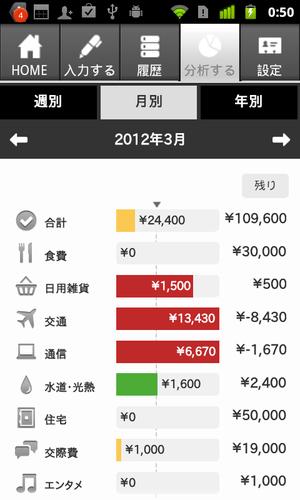 開発者の閑歳さんも\(^o^)/ Evernote連携もできる家計簿アプリ「Zaim」にAndroid版が登場 【増田(@maskin)真樹】