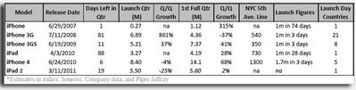 iPad2の売れ行きはiPadを超える=米アナリスト予測【湯川】