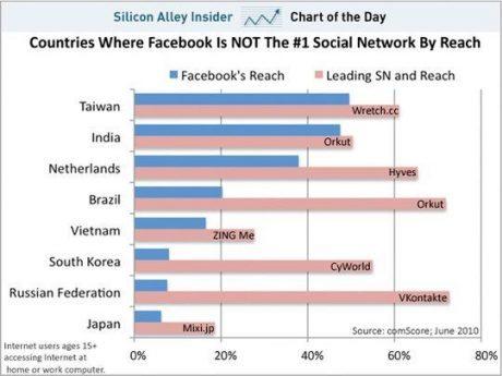 Facebookが首位じゃない国の最新チャート【ループス斎藤徹】