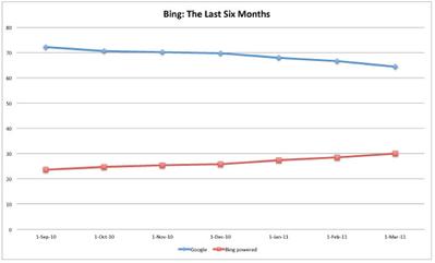 2012年に検索でMicrosoftのBingがGoogleを抜く?Mashable【湯川】