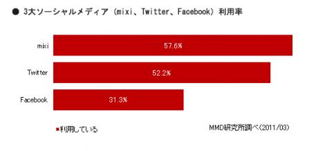 Facebook、mixi、Twitterのユーザー調査=MMD研究所【湯川】