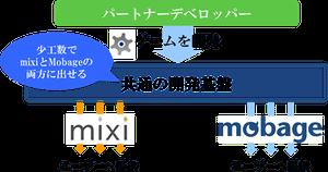 ミクシィとDeNAがソーシャルゲーム開発基盤を共通化 【増田 @maskin】