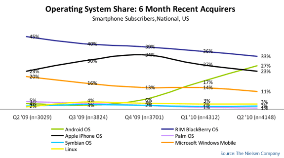 米でAndroidのシェアがiPhoneを初めて上回った=iPhone4発売前の買い控えの可能性も【湯川】