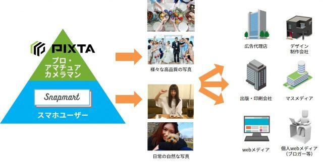 スマホ写真を売買できるアプリ「snapmart」がストックフォト大手「PIXTA」傘下に  【@maskin】