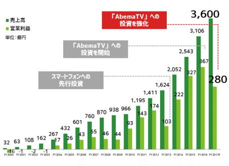 好調サイバーエージェント、2017年はAbemaTVへの投資をさらに加速