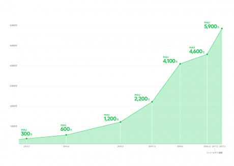 LINE NEWSの月間アクティブユーザー5900万人突破、国内ニュースアプリトップ入りの可能性も