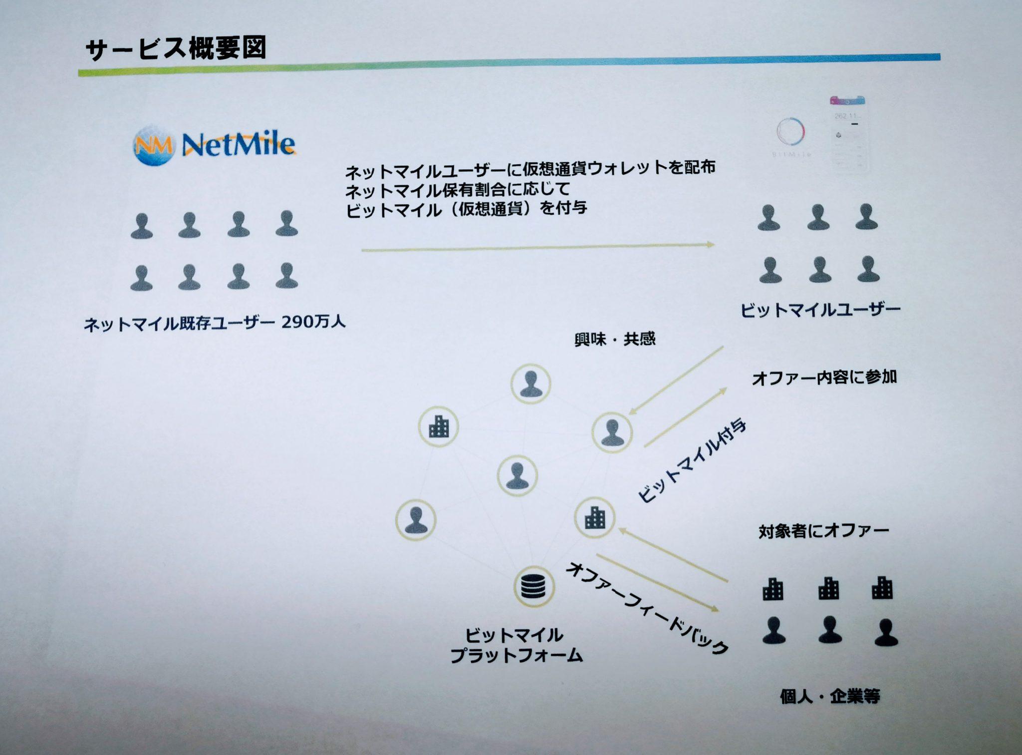 リミックスポイント、株主にビットコイン配布 万円相当 - ITmedia ビジネスオンライン