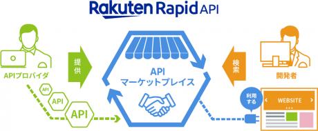 楽天、米Rソフトウェア社と独占契約 アジアでAPIマーケットプレイス「Rakuten RapidAPI」を提供へ