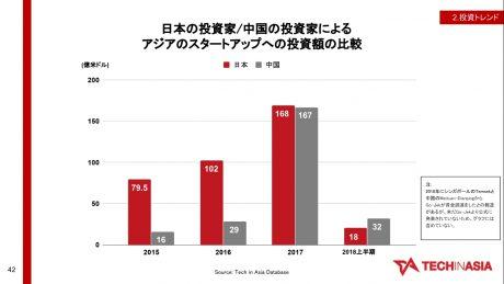 日本は中国よりもアジアのスタートアップに投資している