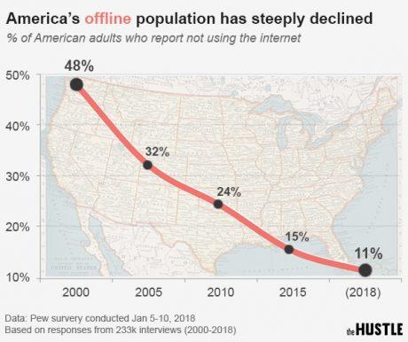アメリカでインターネットを使わない人は11%、日本は?