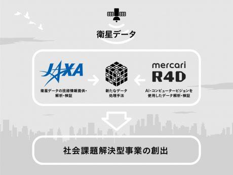宇宙技術 x 人工知能で研究開発、mercari R4DがJAXAとパートナーシップ締結