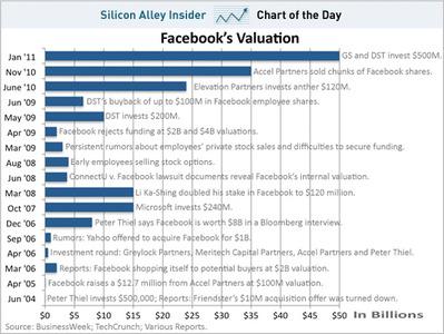 facebook_valuation